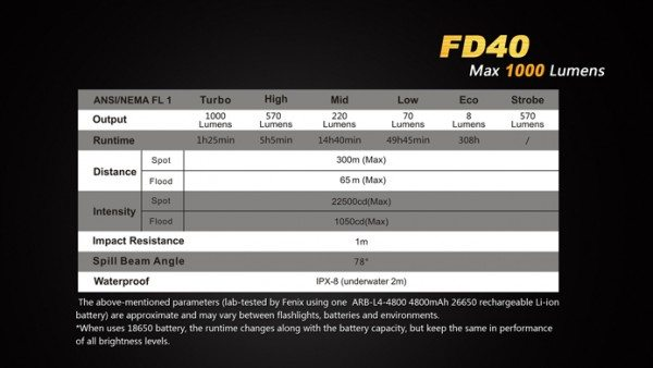 Fenix FD40-23