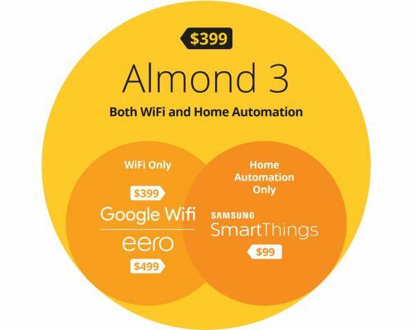 securifi almond3 39 e1484250624298
