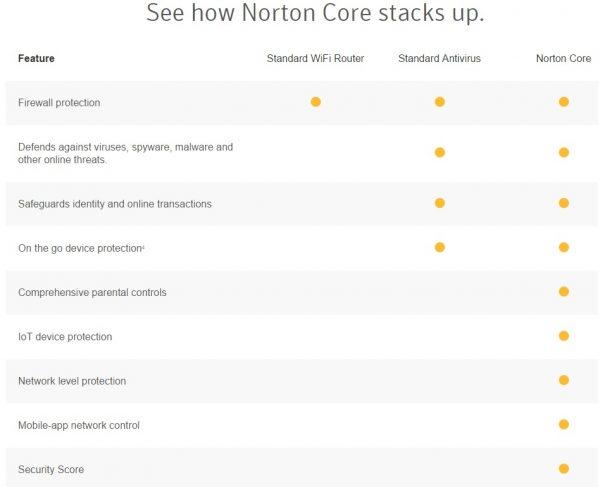 NortonCore F 3.31.17